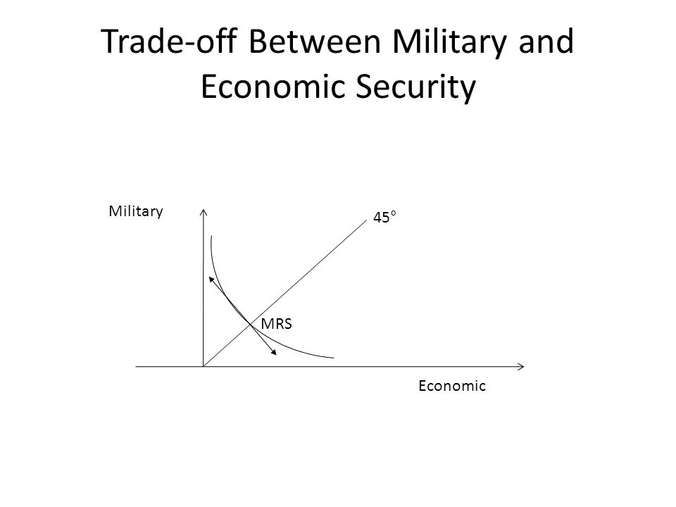 Trade-off Between Military and Economic Security Military Economic 45° MRS
