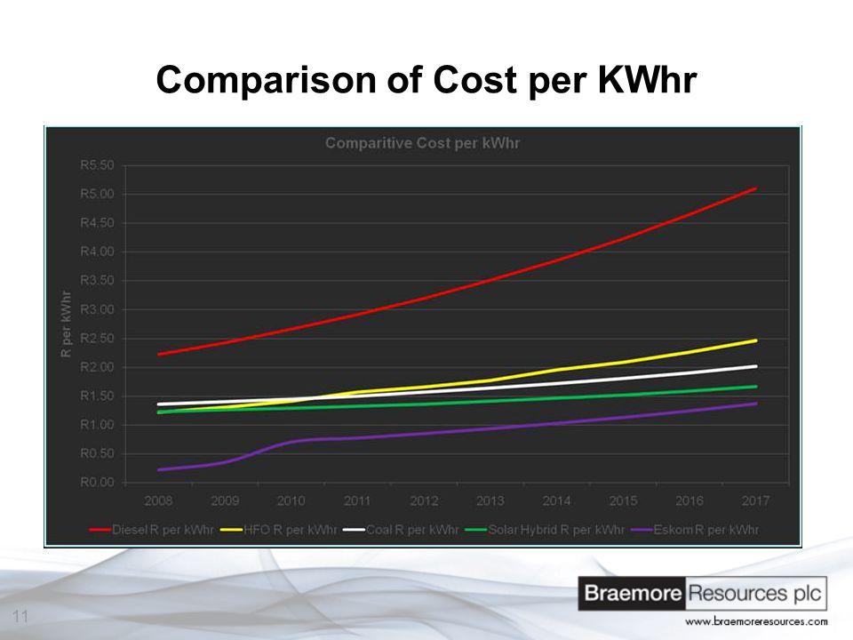 11 Comparison of Cost per KWhr
