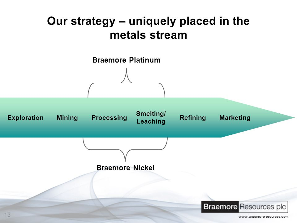 13 Our strategy – uniquely placed in the metals stream Braemore Nickel Braemore Platinum ExplorationMiningProcessing Smelting/ Leaching RefiningMarketing