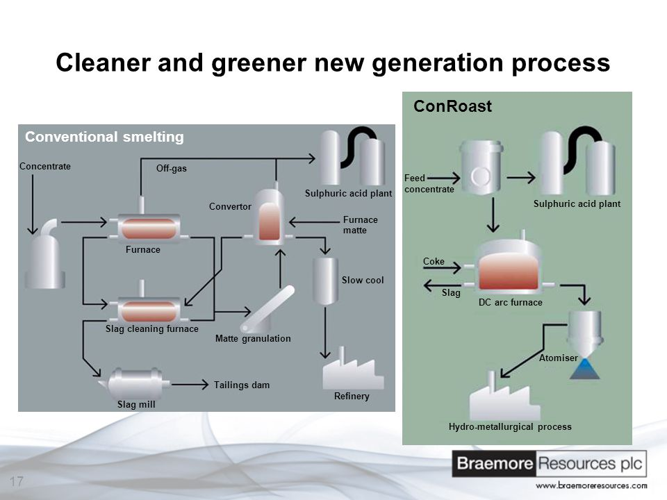 17 Cleaner and greener new generation process ConRoast Conventional smelting Concentrate Off-gas Sulphuric acid plant Furnace matte Convertor Furnace Slag cleaning furnace Slag mill Tailings dam Matte granulation Slow cool Refinery Feed concentrate Sulphuric acid plant DC arc furnace Hydro-metallurgical process Atomiser Slag Coke