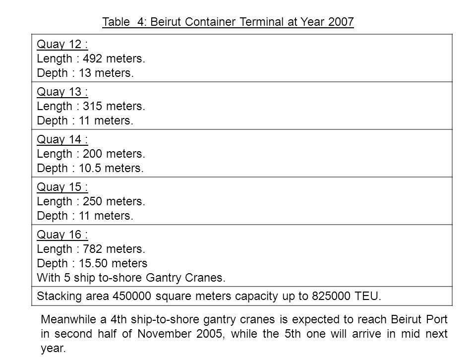 Table 4: Beirut Container Terminal at Year 2007 Quay 12 : Length : 492 meters.