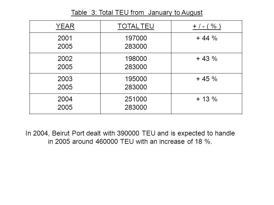 Table 3: Total TEU from January to August YEARTOTAL TEU+ / - ( % ) % % % % In 2004, Beirut Port dealt with TEU and is expected to handle in 2005 around TEU with an increase of 18 %.