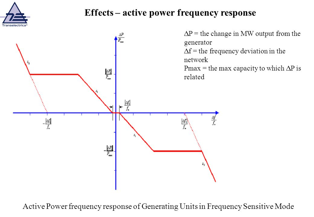 Effects – active power frequency response Active Power frequency response of Generating Units in Frequency Sensitive Mode P = the change in MW output