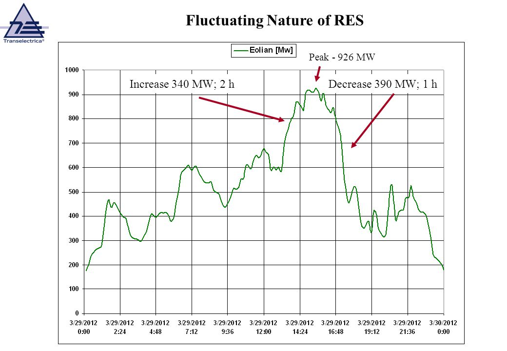Distributed Nature of RES