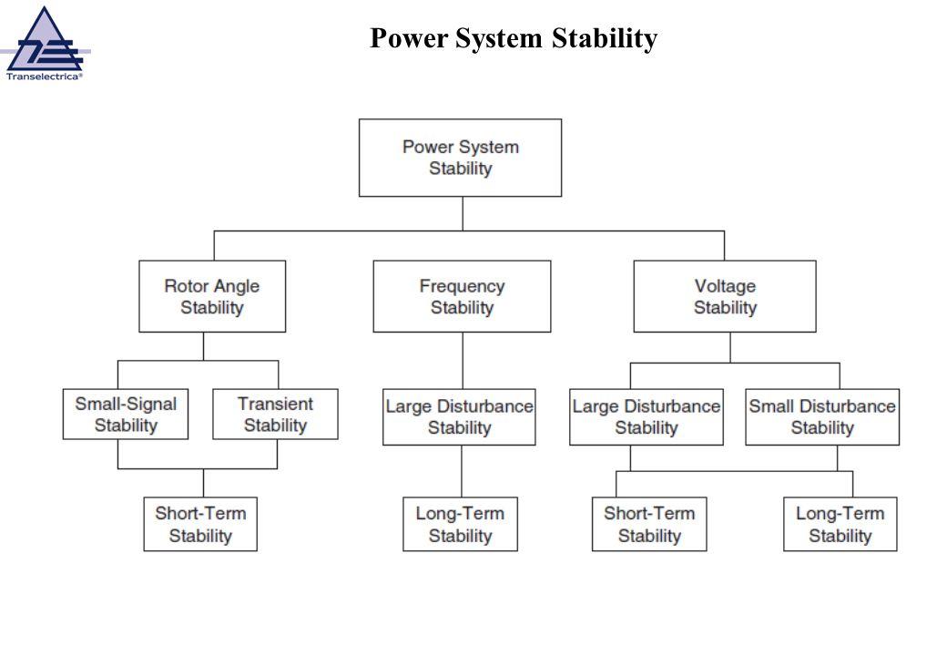 Power System Stability