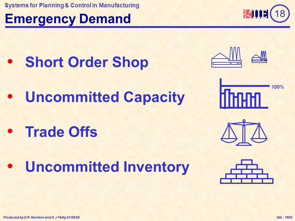 Systems for Planning & Control in Manufacturing Produced by D K Harrison and D J Petty 21/04/02 Sld - Emergency Demand 18 Short Order Shop Uncommitted Capacity Trade Offs Uncommitted Inventory 100% 1809