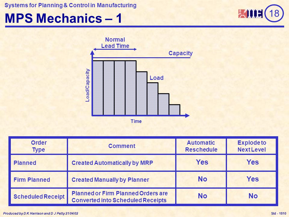 Systems for Planning & Control in Manufacturing Produced by D K Harrison and D J Petty 21/04/02 Sld - MPS Mechanics – 1 Load Capacity Time Load/Capacity Normal Lead Time Planned Automatic Reschedule Explode to Next Level Order Type Created Automatically by MRP Created Manually by Planner Planned or Firm Planned Orders are Converted into Scheduled Receipts Firm Planned Scheduled Receipt Comment Yes NoYes No 18 1810