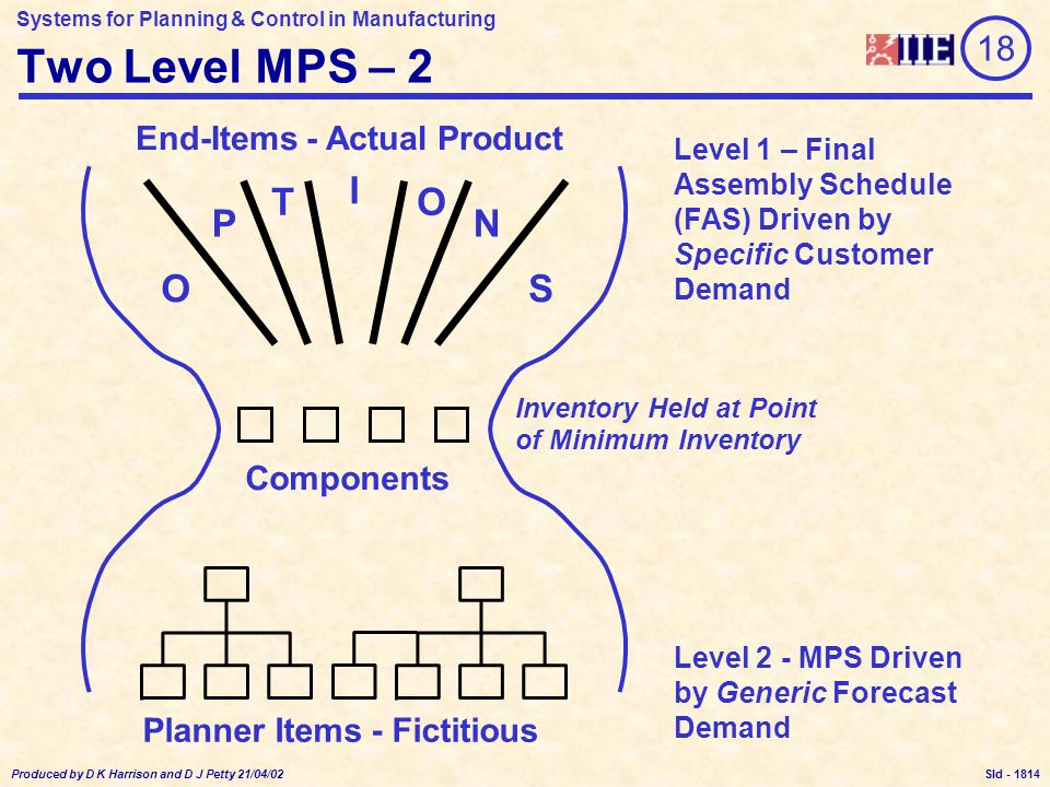 Systems for Planning & Control in Manufacturing Produced by D K Harrison and D J Petty 21/04/02 Sld - Two Level MPS – 2 Components End-Items - Actual Product OS NP T I O Level 2 - MPS Driven by Generic Forecast Demand Level 1 – Final Assembly Schedule (FAS) Driven by Specific Customer Demand Inventory Held at Point of Minimum Inventory Planner Items - Fictitious 18 1814