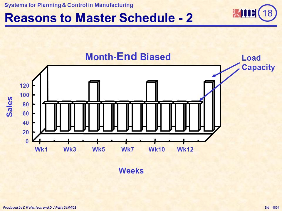 Systems for Planning & Control in Manufacturing Produced by D K Harrison and D J Petty 21/04/02 Sld - Month- End Biased Wk1Wk3Wk5Wk7Wk10Wk12 0 20 40 60 80 100 120 Sales Weeks Reasons to Master Schedule - 2 Load Capacity 18 1804