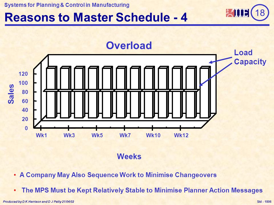 Systems for Planning & Control in Manufacturing Produced by D K Harrison and D J Petty 21/04/02 Sld - A Company May Also Sequence Work to Minimise Changeovers The MPS Must be Kept Relatively Stable to Minimise Planner Action Messages Overload Wk1Wk3Wk5Wk7Wk10Wk12 0 20 40 60 80 100 120 Sales Weeks Reasons to Master Schedule - 4 18 Load Capacity 1806