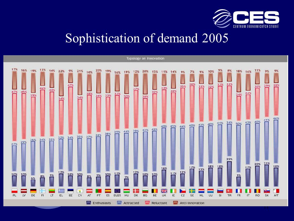 11 Sophistication of demand 2005