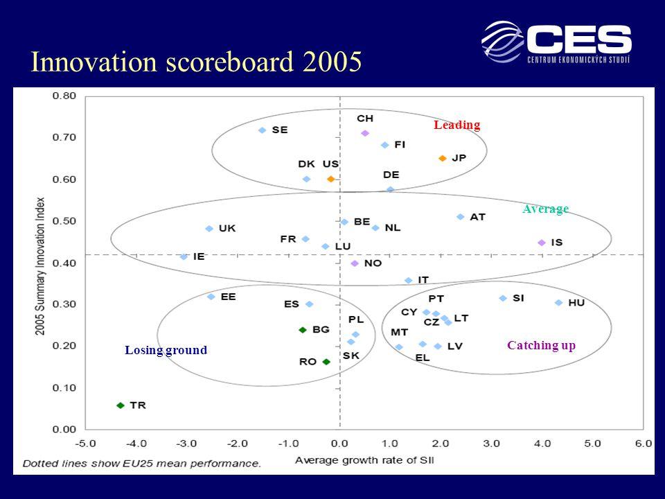 12 Innovation scoreboard 2005 Leading Average Losing ground Catching up