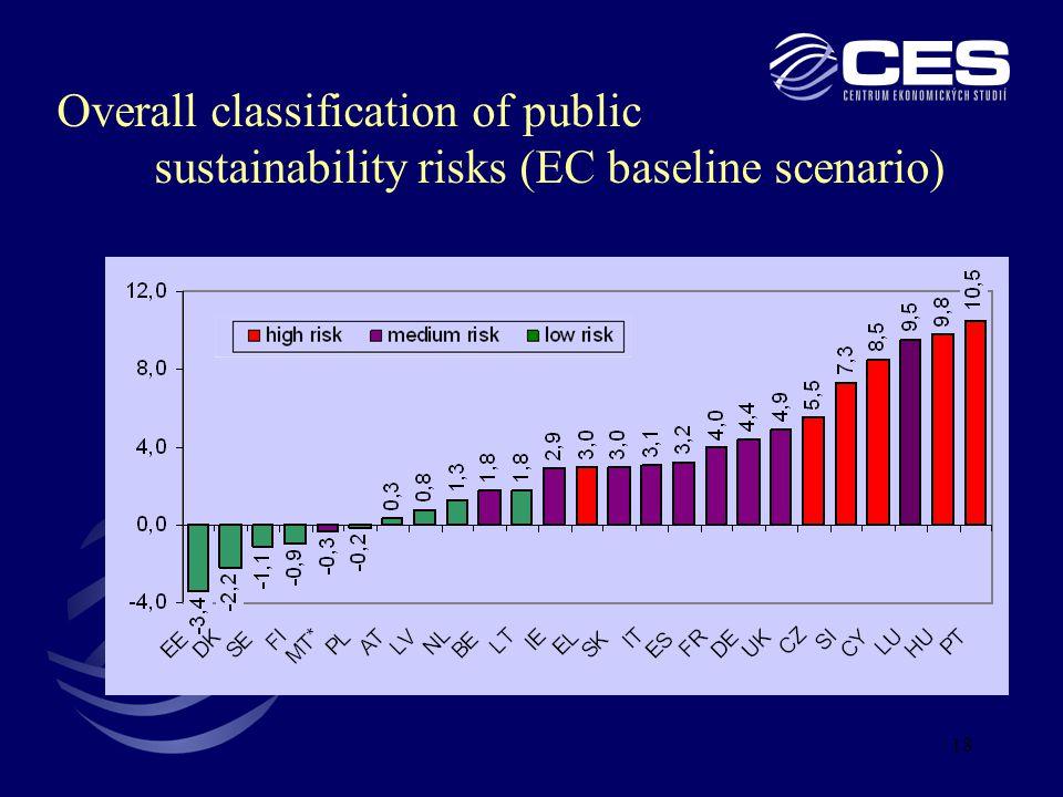 18 Overall classification of public sustainability risks (EC baseline scenario)