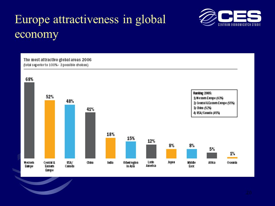 20 Europe attractiveness in global economy