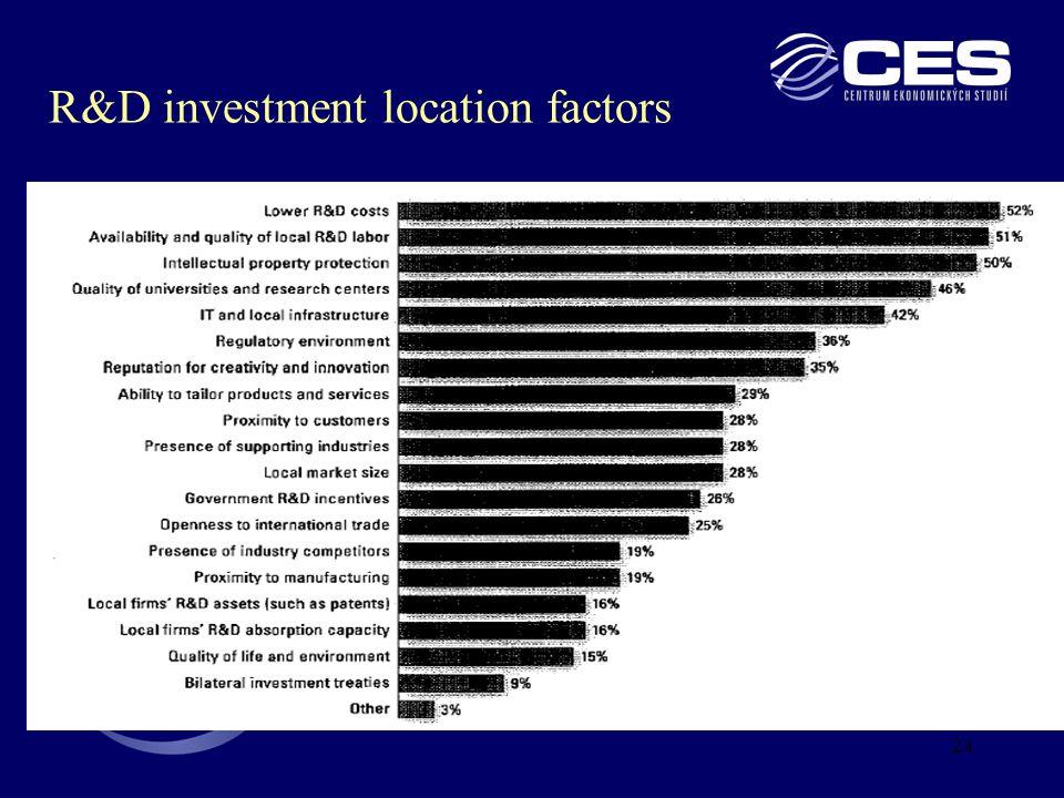 24 R&D investment location factors
