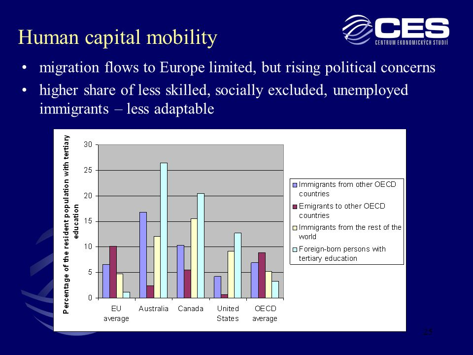25 Human capital mobility migration flows to Europe limited, but rising political concerns higher share of less skilled, socially excluded, unemployed immigrants – less adaptable