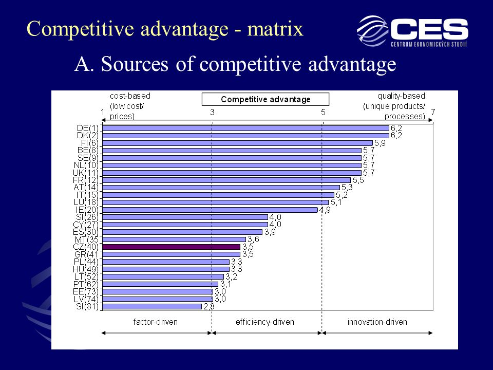 6 A. Sources of competitive advantage Competitive advantage - matrix