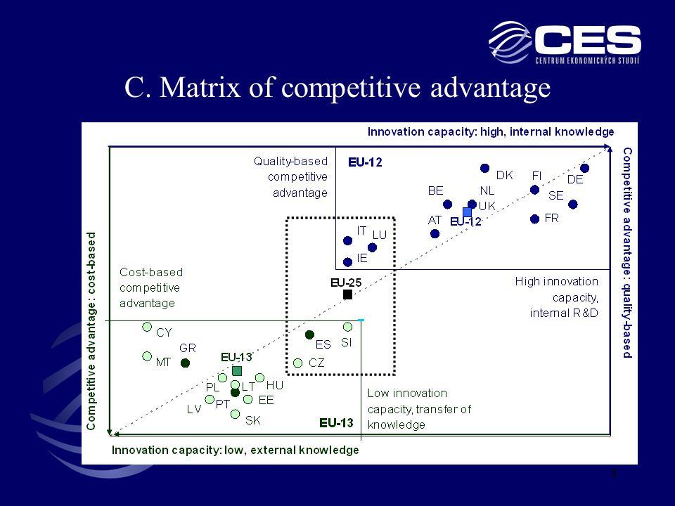 8 C. Matrix of competitive advantage