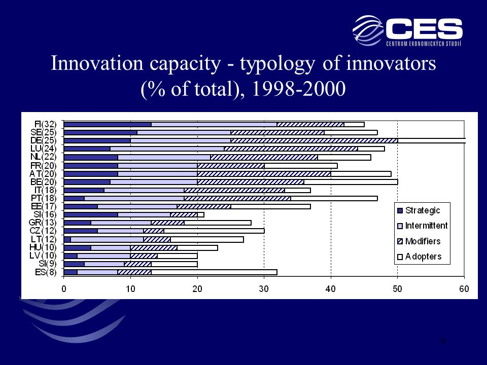 9 Innovation capacity - typology of innovators (% of total), 1998-2000