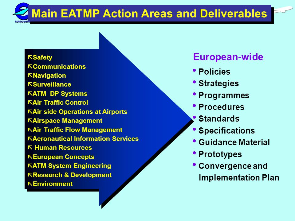 Policies Strategies Programmes Procedures Standards Specifications Guidance Material Prototypes Convergence and Implementation Plan Main EATMP Action Areas and Deliverables European-wide ã Safety ã Communications ã Navigation ã Surveillance ã ATM DP Systems ã Air Traffic Control ã Air side Operations at Airports ã Airspace Management ã Air Traffic Flow Management ã Aeronautical Information Services ã Human Resources ã European Concepts ã ATM System Engineering ã Research & Development ã Environment