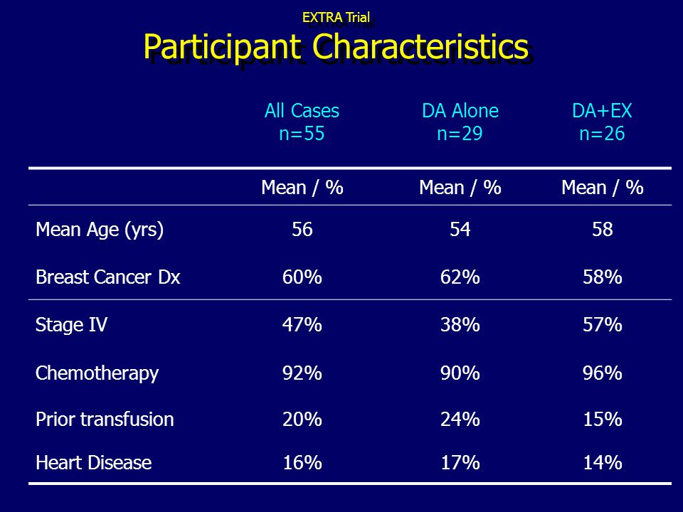 EXTRA Trial Participant Characteristics All Cases n=55 DA Alone n=29 DA+EX n=26 Mean / % Mean Age (yrs)565458 Breast Cancer Dx60%62%58% Stage IV47%38%57% Chemotherapy92%90%96% Prior transfusion20%24%15% Heart Disease16%17%14%