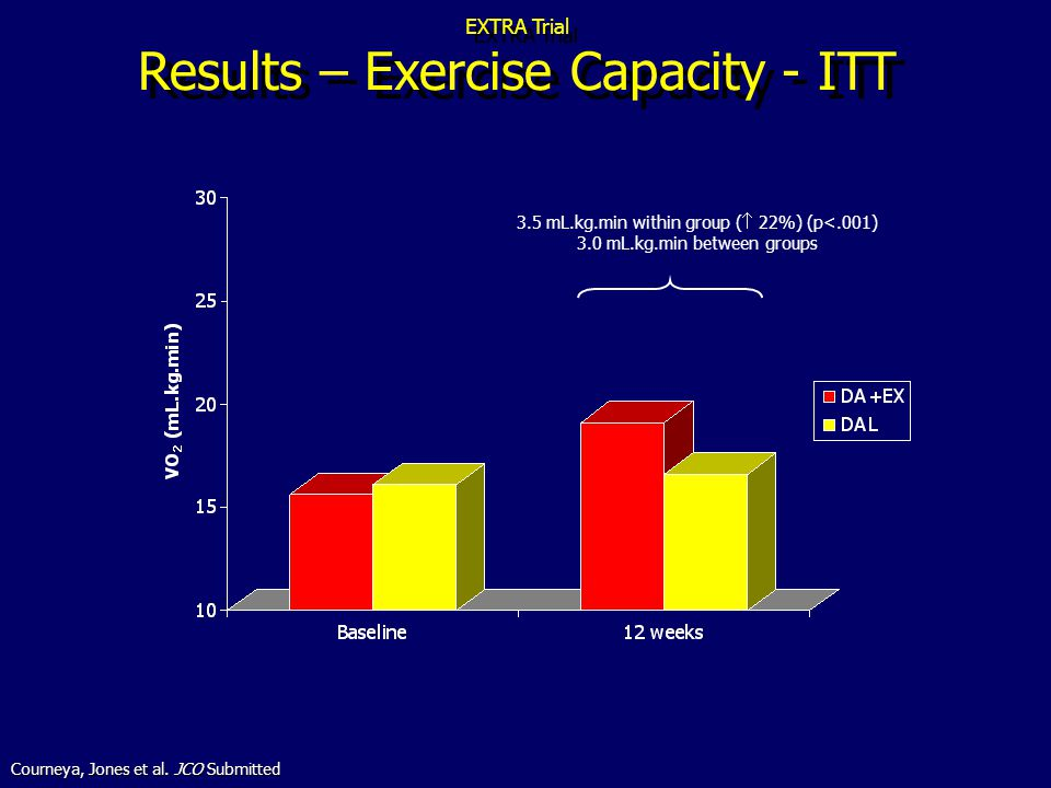 EXTRA Trial Results – Exercise Capacity - ITT 3.5 mL.kg.min within group ( 22%) (p<.001) 3.0 mL.kg.min between groups Courneya, Jones et al.