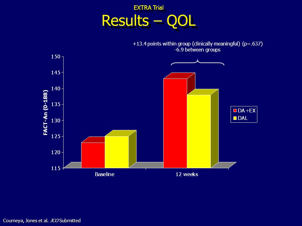 EXTRA Trial Results – QOL +13.4 points within group (clinically meaningful) (p=.637) -6.9 between groups Courneya, Jones et al.