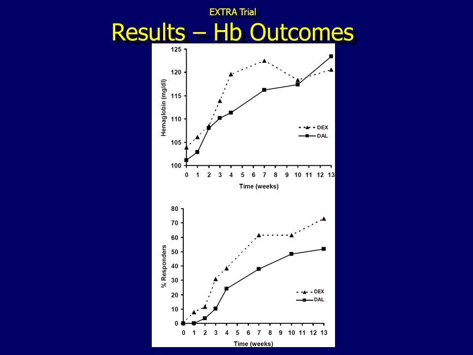 EXTRA Trial Results – Hb Outcomes