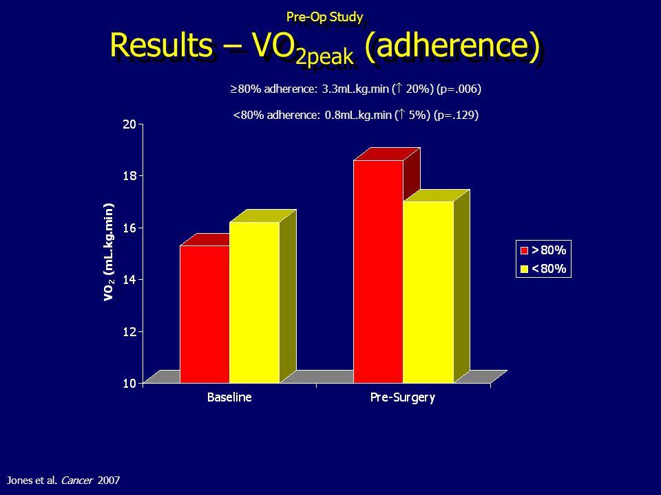 Pre-Op Study Results – VO 2peak (adherence) 80% adherence: 3.3mL.kg.min ( 20%) (p=.006) <80% adherence: 0.8mL.kg.min ( 5%) (p=.129) Jones et al.