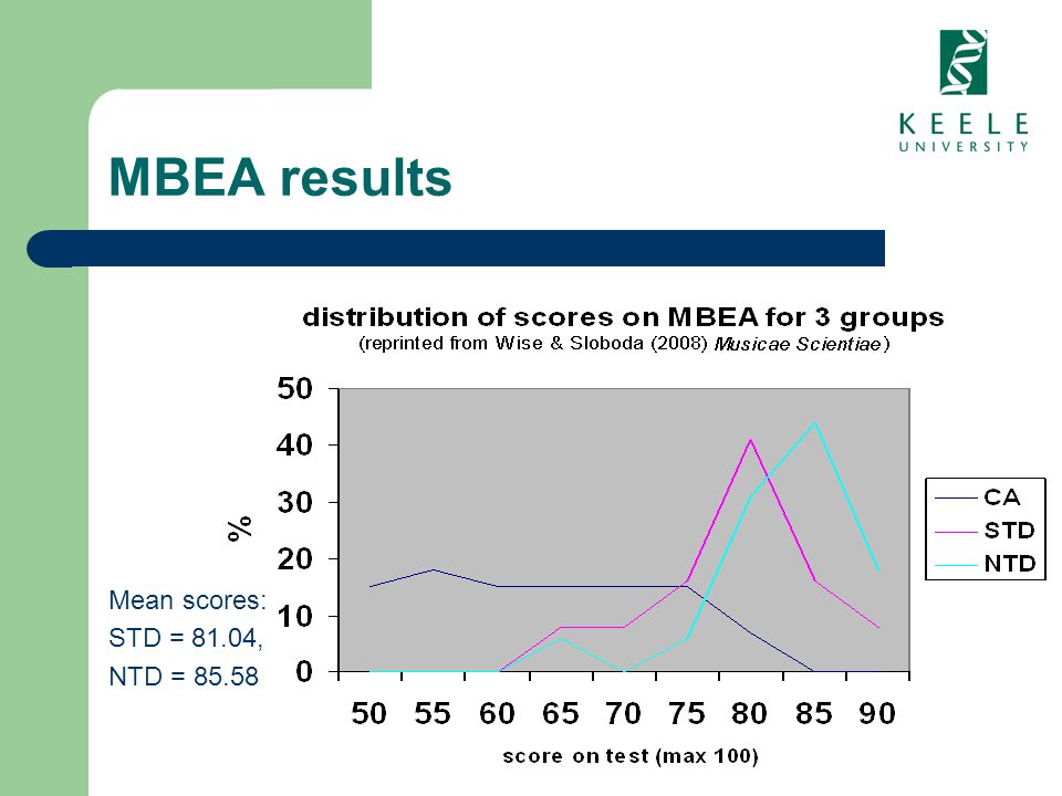 MBEA results Mean scores: STD = 81.04, NTD = 85.58