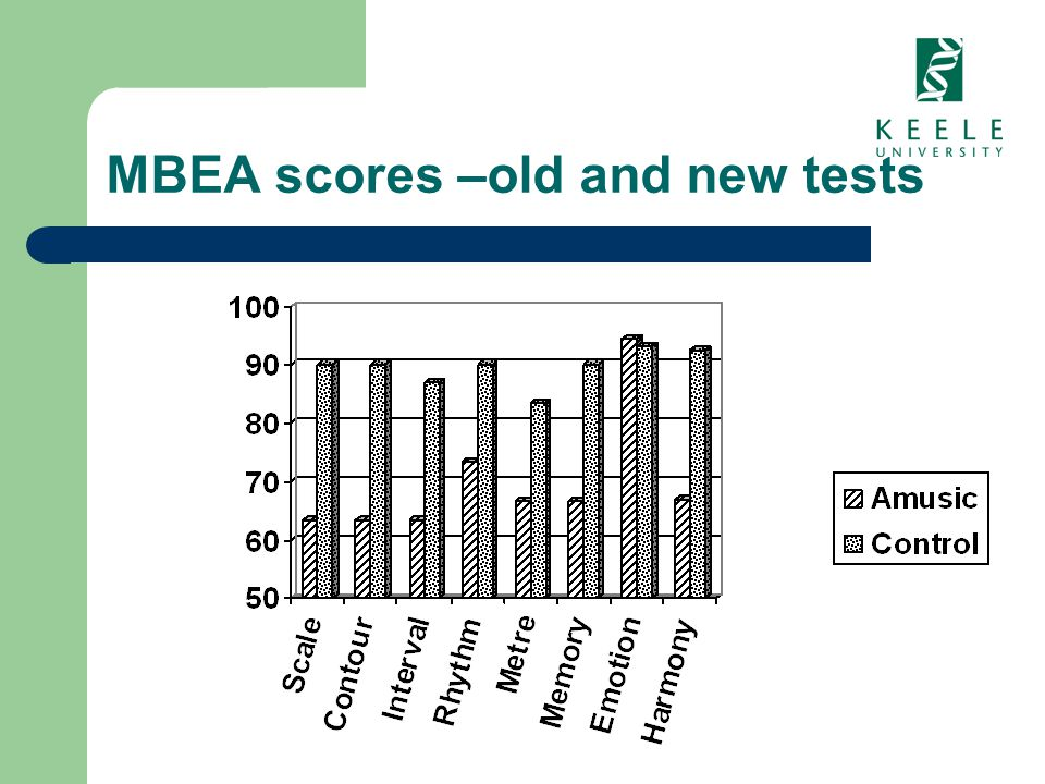 MBEA scores –old and new tests