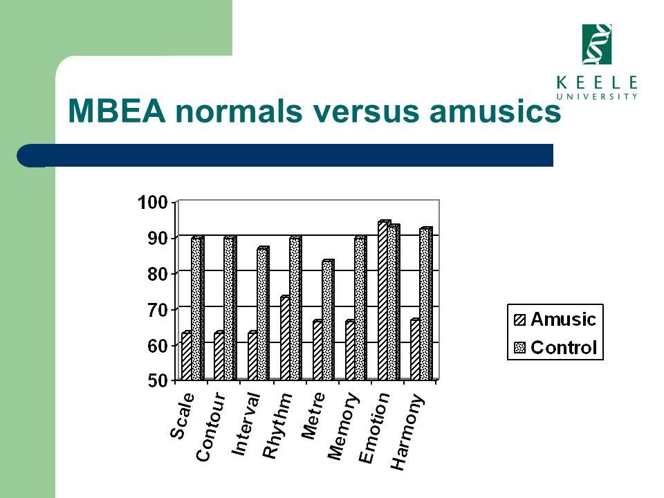MBEA normals versus amusics