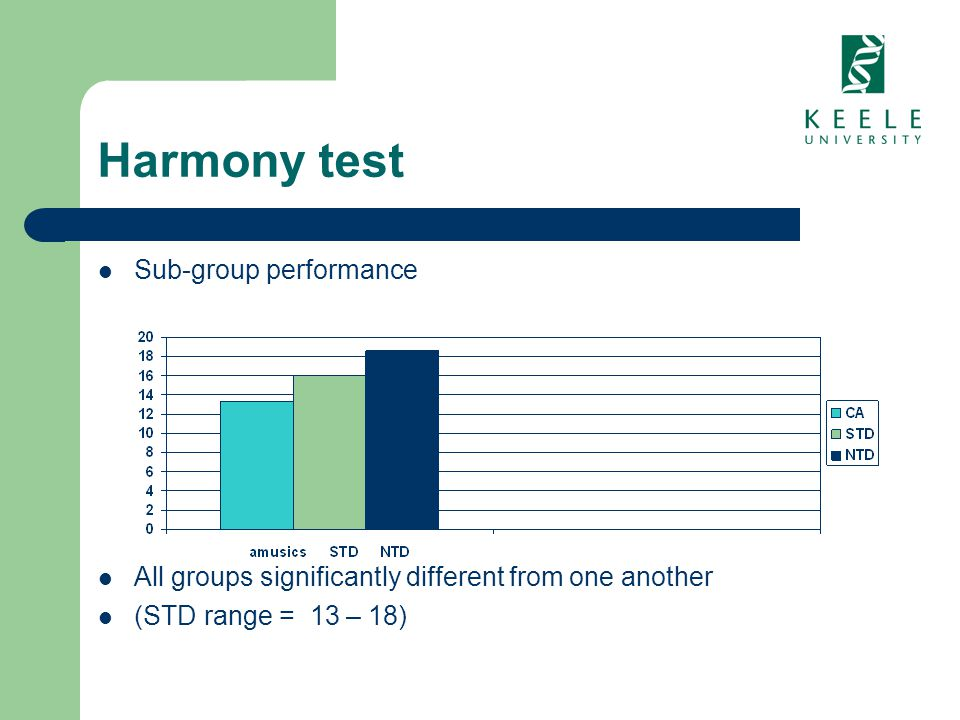 Harmony test Sub-group performance All groups significantly different from one another (STD range = 13 – 18)