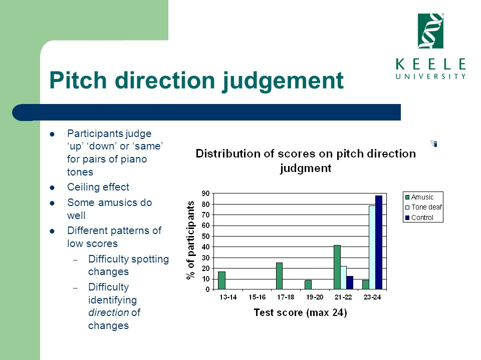 Pitch direction judgement Participants judge up down or same for pairs of piano tones Ceiling effect Some amusics do well Different patterns of low sc