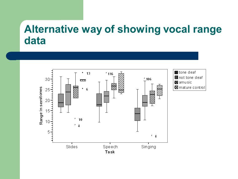 Alternative way of showing vocal range data