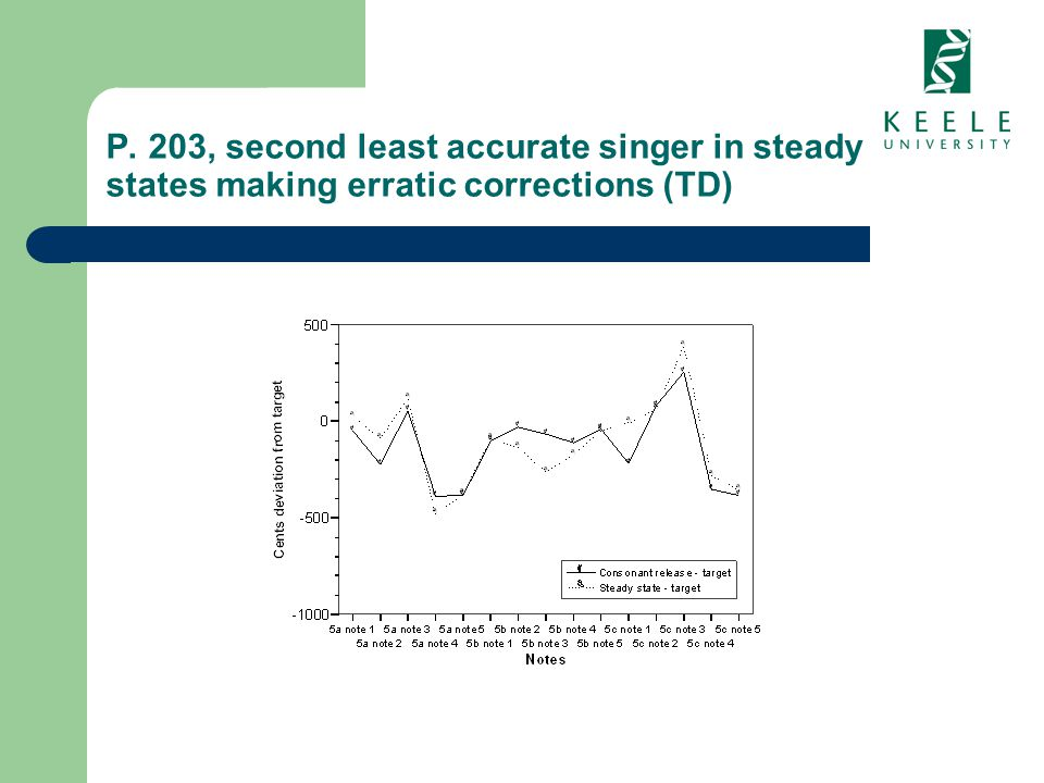 P. 203, second least accurate singer in steady states making erratic corrections (TD)