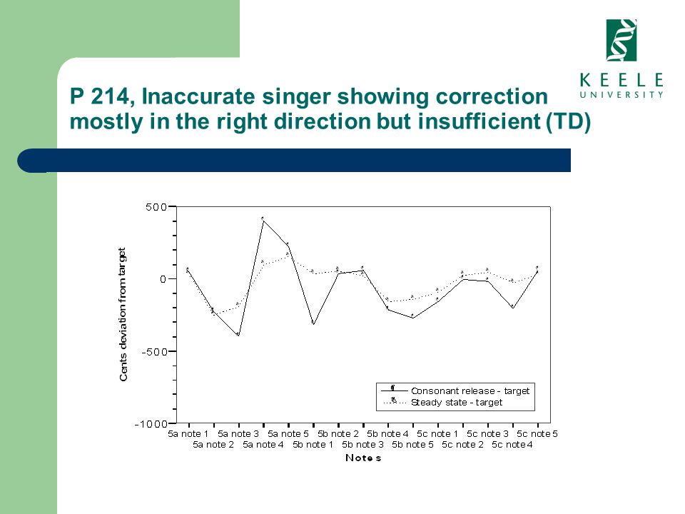 P 214, Inaccurate singer showing correction mostly in the right direction but insufficient (TD)