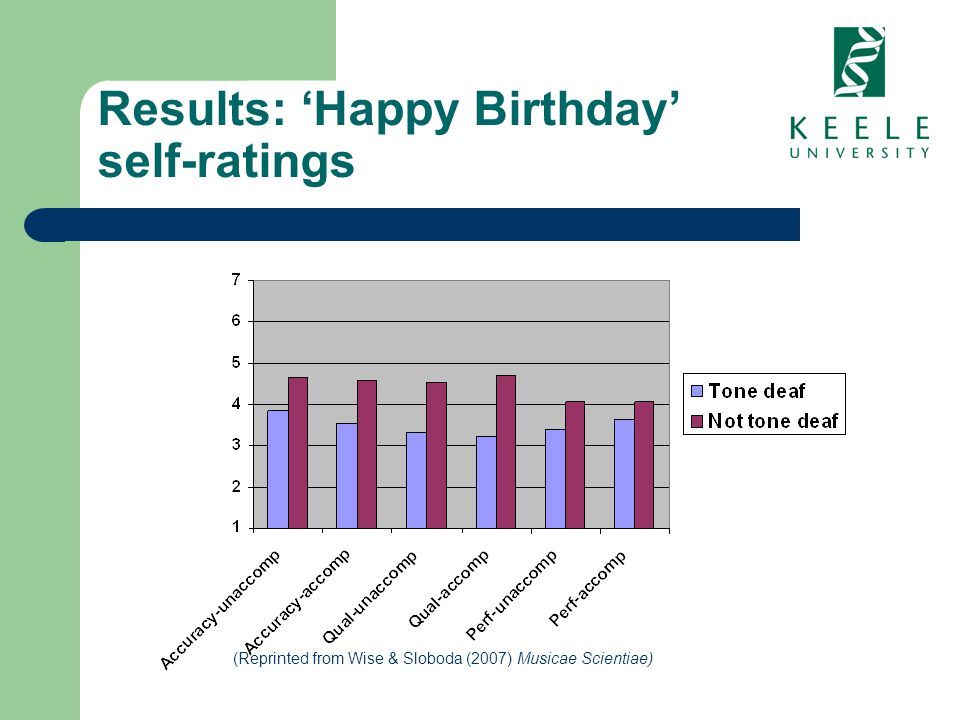 Results: Happy Birthday self-ratings (Reprinted from Wise & Sloboda (2007) Musicae Scientiae)