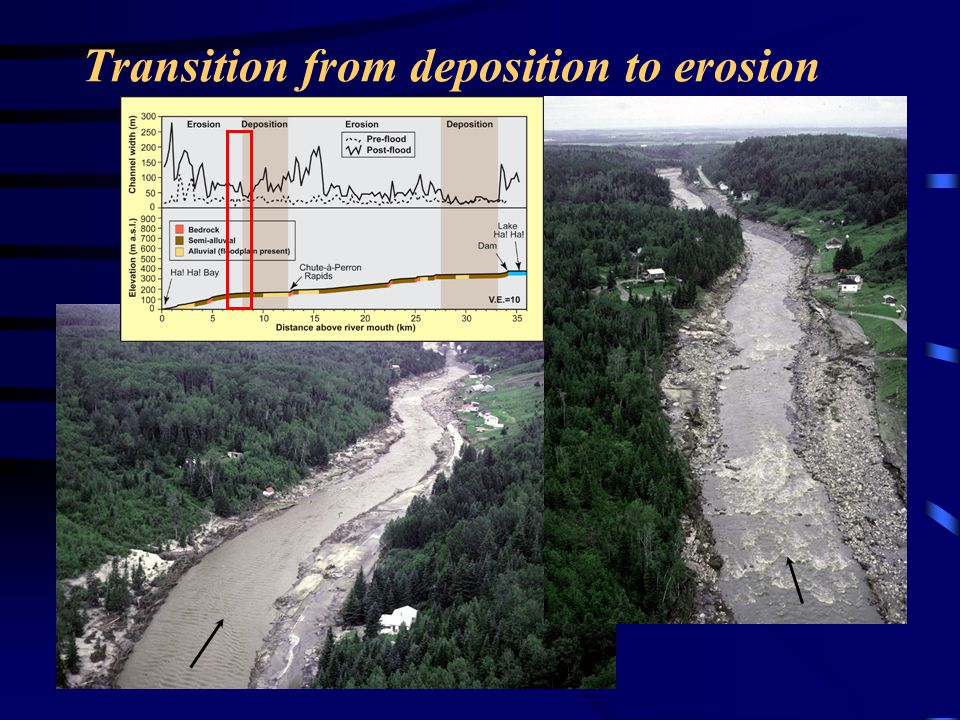 Transition from deposition to erosion