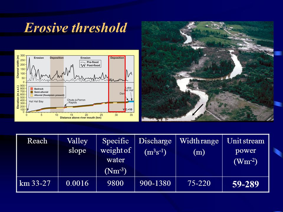 ReachValley slope Specific weight of water (Nm -3 ) Discharge (m 3 s -1 ) Width range (m) Unit stream power (Wm -2 ) km 33-270.00169800900-138075-220