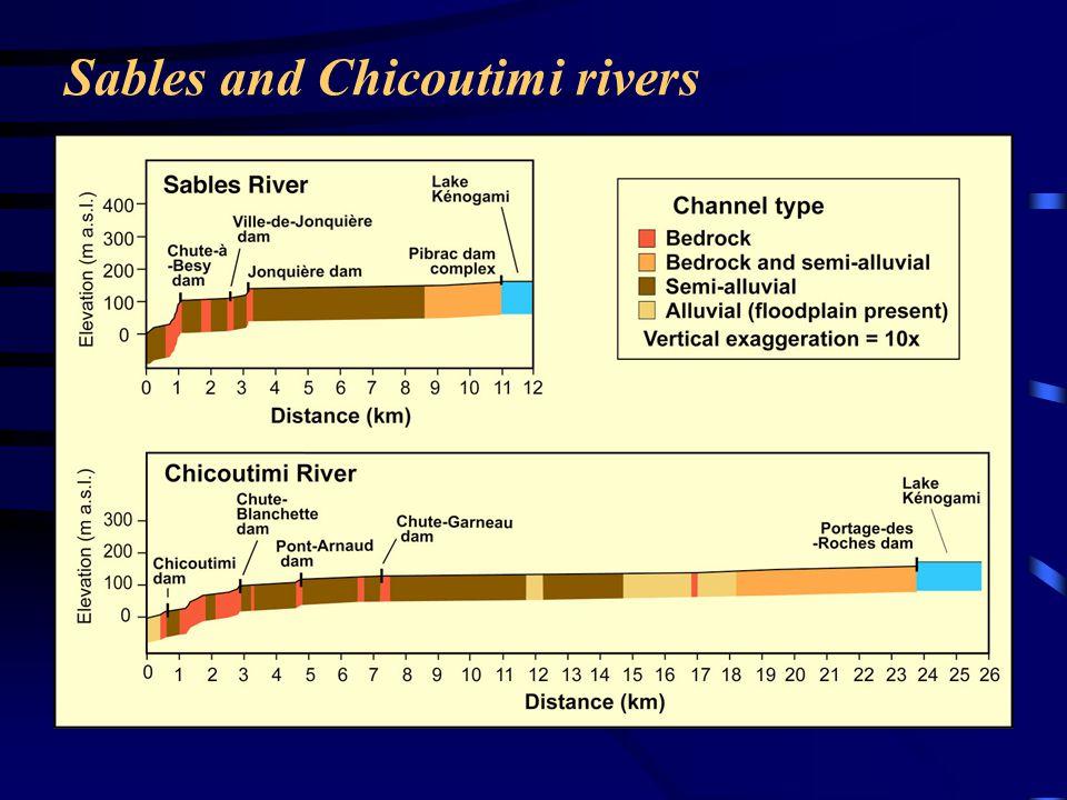 ReachValley slope Specific weight of water (Nm -3 ) Discharge (m 3 s -1 ) Width range (m) Unit stream power (Wm -2 ) km 33-270.00169800900-138075-220 59-289 Below threshold