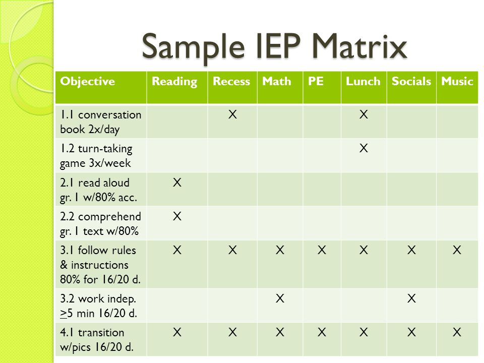 Writing IEP Goals and Objectives: Develop an IEP Matrix The IEP matrix summarizes the IEP objectives that will be targeted across the day May include classroom routines (ie: opening, free time, lining up, recess, lunch) as well as subject areas (ie: language arts, math, science, art, library, PE) The matrix provides an IEP goal map that can be used by the teacher and the EA