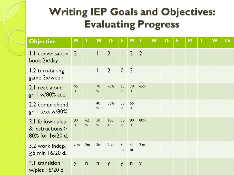 Writing IEP Goals and Objectives: Evaluating Progress Objective MTWThFMTW FMTW 1.1 conversation book 2x/day 1.2 turn-taking game 3x/week 2.1 read alou