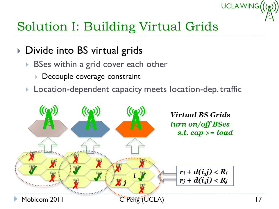 UCLA WiNG Solution I: Building Virtual Grids Divide into BS virtual grids BSes within a grid cover each other Decouple coverage constraint Location-dependent capacity meets location-dep.