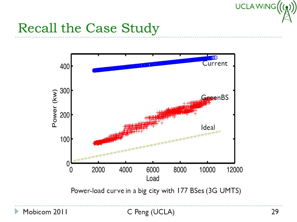 UCLA WiNG Recall the Case Study Ideal Current GreenBS Mobicom 201129C Peng (UCLA) Power-load curve in a big city with 177 BSes (3G UMTS)