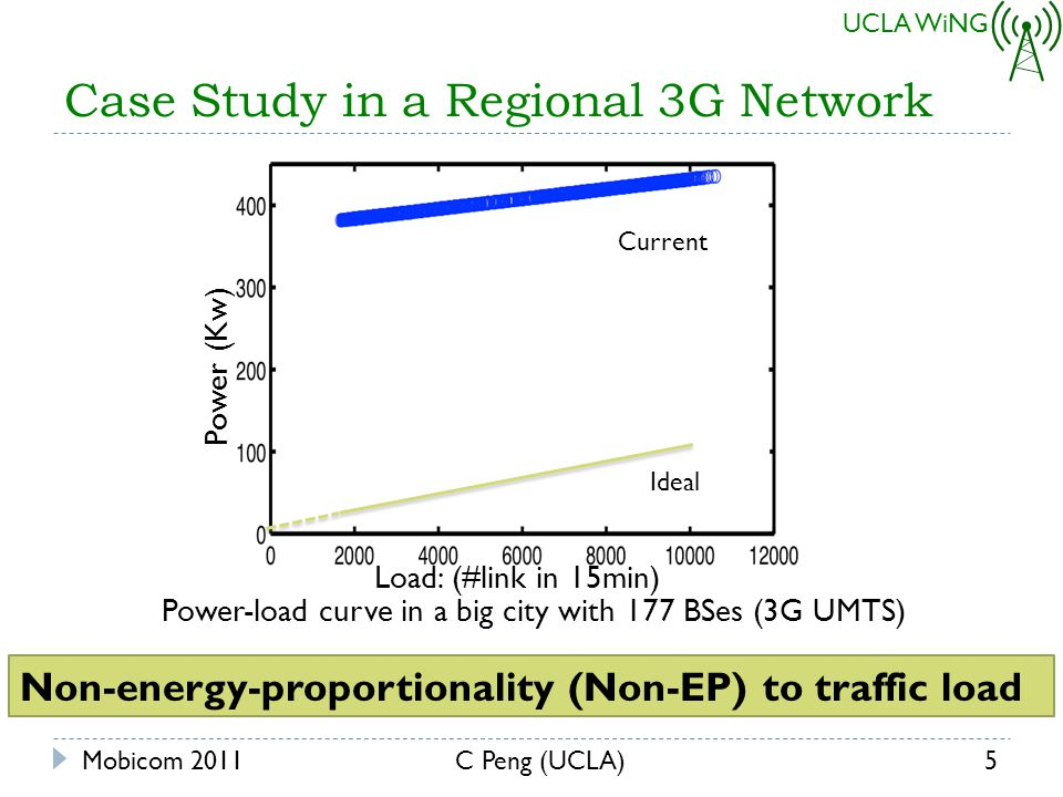 UCLA WiNG Issue I: How to Satisfy Location-dependent Coverage & Capacity Constraints.