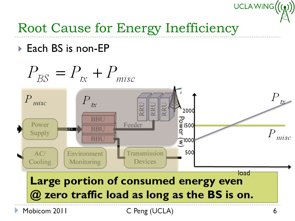 UCLA WiNG Root Cause for Energy Inefficiency Mobicom 2011C Peng (UCLA)6 Each BS is non-EP Large portion of consumed energy even @ zero traffic load as long as the BS is on.