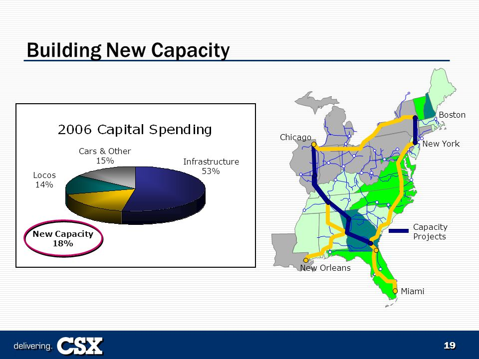 19 Building New Capacity New Orleans New York Chicago Boston Miami Capacity Projects Infrastructure 53% New Capacity 18% Locos 14% Cars & Other 15%
