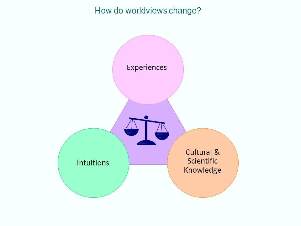 How do worldviews change Intuitions Experiences Cultural & Scientific Knowledge