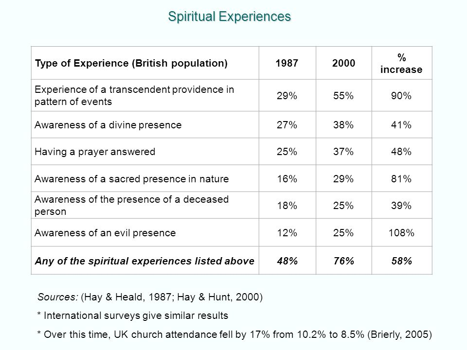 Type of Experience (British population)19872000 % increase Experience of a transcendent providence in pattern of events 29%55%90% Awareness of a divine presence27%38%41% Having a prayer answered25%37%48% Awareness of a sacred presence in nature16%29%81% Awareness of the presence of a deceased person 18%25%39% Awareness of an evil presence12%25%108% Any of the spiritual experiences listed above48%76%58% Spiritual Experiences Sources: (Hay & Heald, 1987; Hay & Hunt, 2000) * International surveys give similar results * Over this time, UK church attendance fell by 17% from 10.2% to 8.5% (Brierly, 2005)